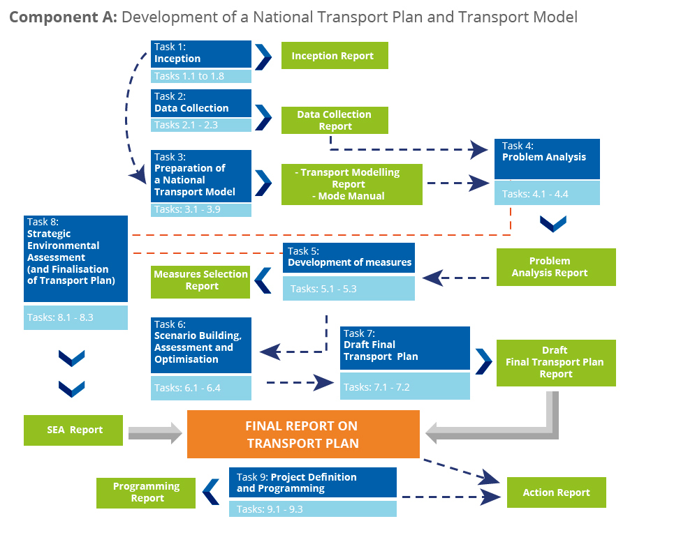 Scope of Services – National Transport Plan for Greece